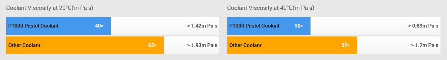 P1000 Pastel Coolant – Marble Blue